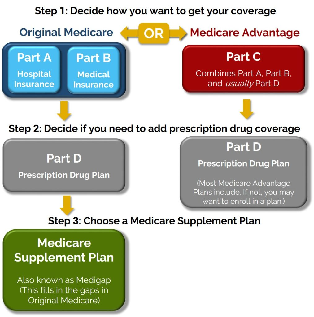 Medicare Options Senior Savings Services Choose Your Provides A Full Explanation Of What All The Pieces Mean So You Can Make Best Decision For Yourself